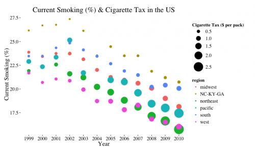 Smoking_Tax_Cancer_Plot
